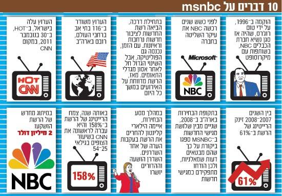 עשרה דברים על MSNBC